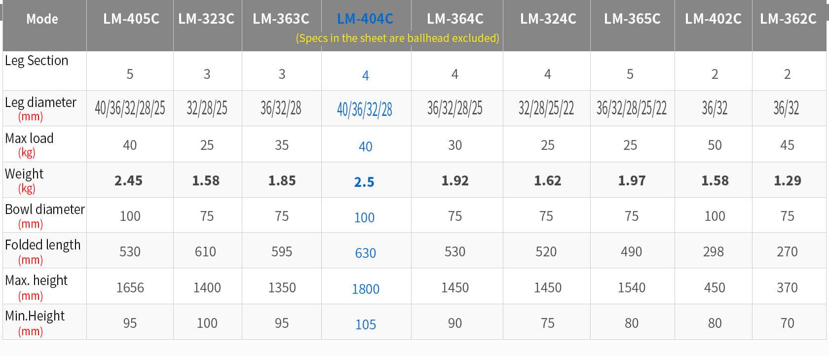 LM-404C,輕量三腳架,攝影攝像